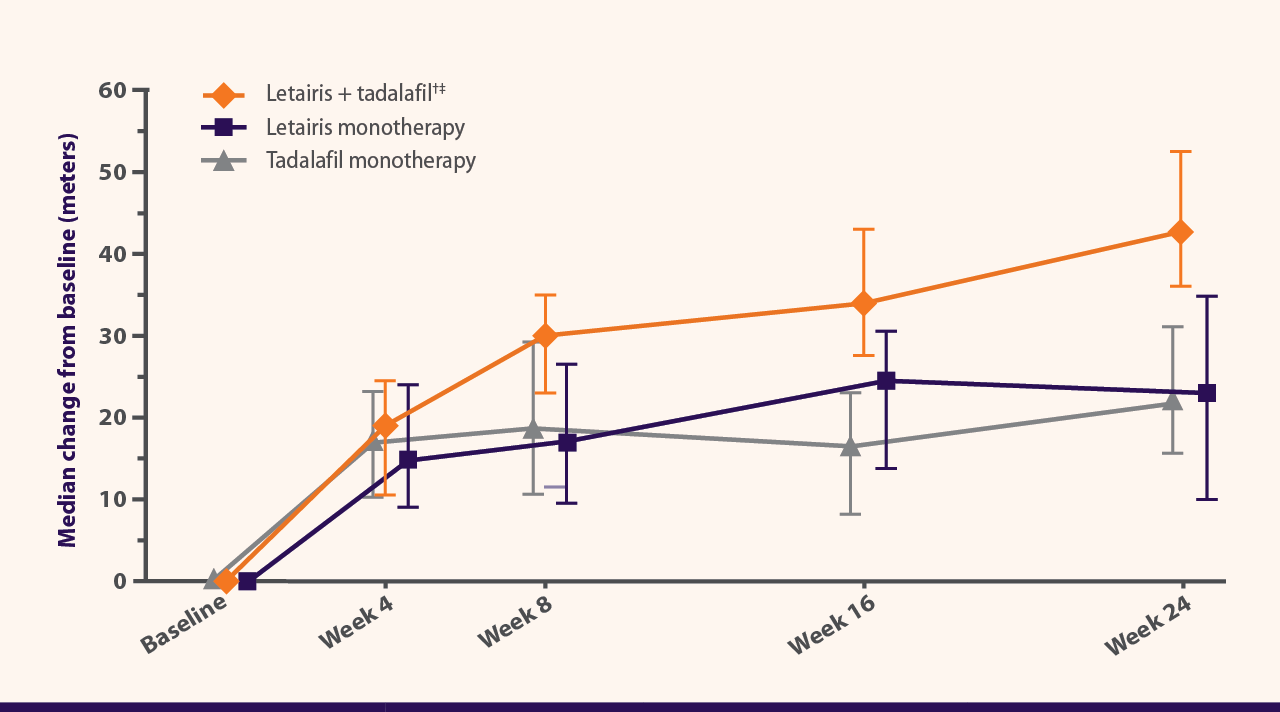 Median change from baseline 6MWD at 24 weeks