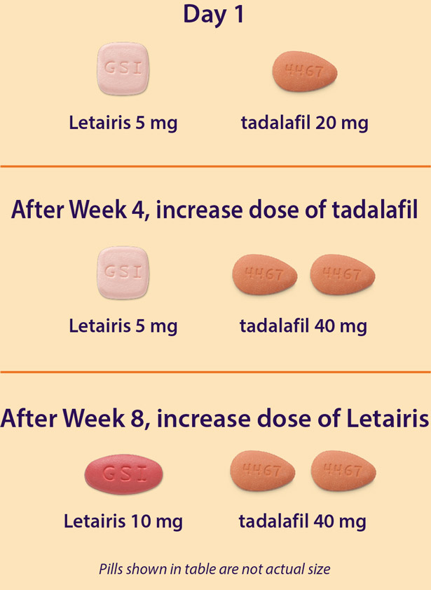 What is maximum cialis dose